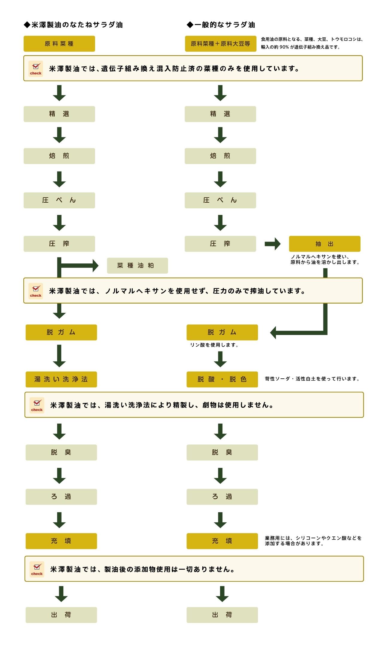 製造工程表